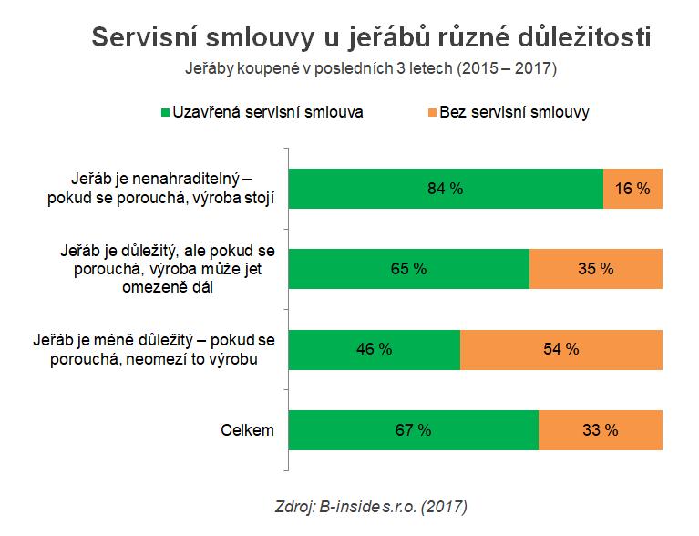servisni_smlouvy_II