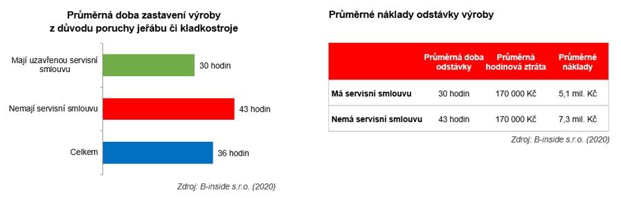 Graf_Smlouvy_1
