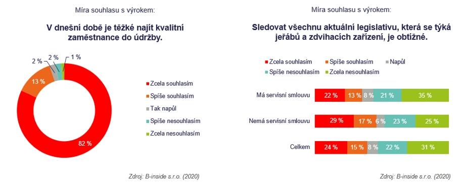 Graf_Smlouvy_2